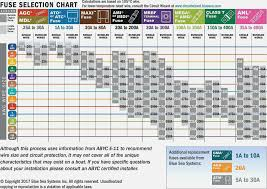 Awm Wire Chart Genuine Fuse Size Guide Automotive Wiring Size Chart Cable