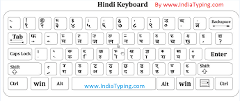 Hindi Keyboard Chart Pdf Hindi Typing Font Google Search Keyboard Typing Font