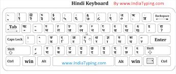 Hindi Typing Font Google Search Keyboard Typing Font