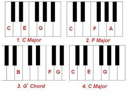Yamaha Keyboard Chord Chart Piano Chord Chart For Beginners Keyboard Piano Piano