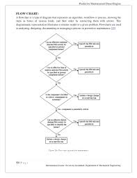 Preventive Maintenance Process Flow Chart Maintenance Of Diesel Generator