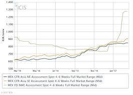 Mek Price Chart Eu Mek Exports Rise 17 Year On Year In 2016 Eurostat Icis
