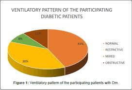 Diabetes Pie Chart Correlates Of Abnormal Pulmonary Function Tests In Persons