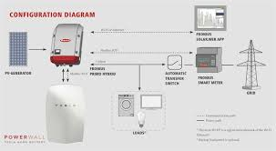tesla powerwall wiring diagram tesla auto wiring diagram schematic 5kw fronius inverter primo hybrid 5 0 grid tied battery charger on tesla powerwall wiring diagram