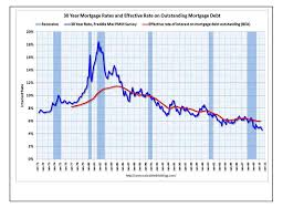 30 Year Fixed Rate Mortgage Chart Historical Home Mortgage Interest Rates August 2017
