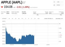 Aapl Stock Quote Real Time 100 Lovely Pictures Of Real Time Level 100 Stock Quotes Free Daily 6