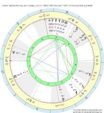 Bastille Charts Birth Chart Historic Bastille Storming Cancer Zodiac