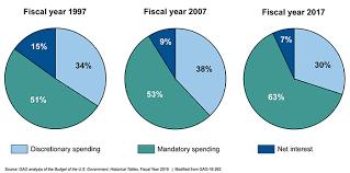 U S Gao Key Issues Federal Budgeting
