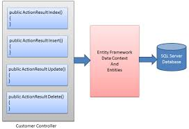 Repository Pattern Impressive Using The Repository Pattern In C With ASPNET MVC And Entity Framework