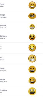Android Emoji Conversion Chart Marketing With Emojis The 20 Best Worst Emoji Marketing