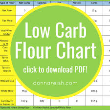 9 Low Carb Flours And Their Nutritional Info Infograph For Easy