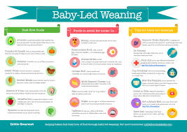 Weaning Chart 59 Circumstantial Weaning Chart For Babies