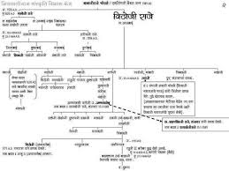 Shivaji Maharaj Family Tree Family Tree Diagram Tree