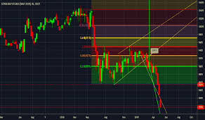 Soybean Futures Chart 2018 Zsk2019 Charts And Quotes Tradingview