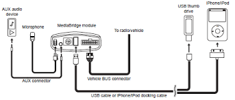 installation and connection of the audiovox mediabridge kits for only connect an ipod to the standard usb port using an ipod usb cable improper connection can cause permanent damage to ipod sirius module