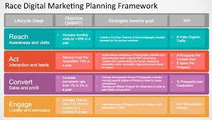 Race Marketing Framework Example Slidemodel Digital