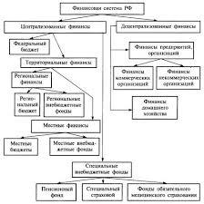 Финансовая система ее состав и стуктура Реферат страница  В целом состав финансовой системы представлен на рисунке 1
