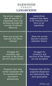 Difference Between Darwinism And Lamarckism Theory And