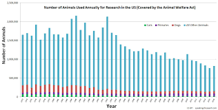 Us Statistics Speaking Of Research