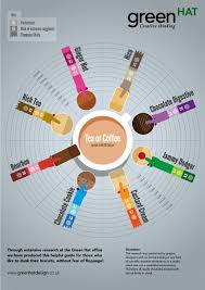 Fear Of Vending Machines Magnificent Coffee Machine Chats The Cookie Dunk Infographic Coffee Vending