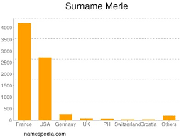 Merle - Estadísticas y significado del nombre Merle