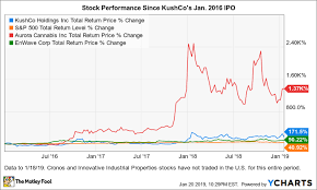 Vape Stock Chart Is Marijuana Stock Kushco Holdings A Buy The Motley Fool