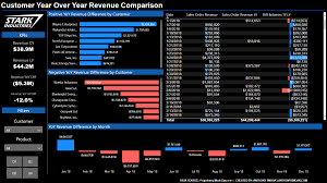 Yoy Comparison Chart Power Bi Dashboard Tutorial Year Over Year Difference