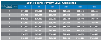 Affordable Care Act Poverty Level Chart Will You Have To Pay A Penalty In 2014 For Not Having Health