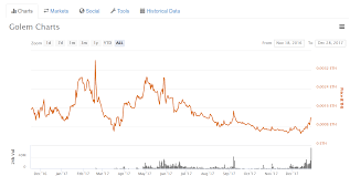 What Is Golem Cryptocurrency Bitcoin Price And Ethereum