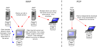 how imap works what is imap web marketing company