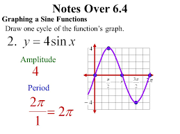4 notes over 6 4graphing a sine functions draw one cycle of the function s graph amplitude period