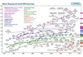 Nrel Efficiency Chart 2017 First Solar Crushes Cdte Solar Pv Efficiency Record