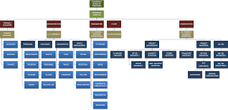 Construction Company Org Chart Target And Jima Construction Company Llc Dubai Uae