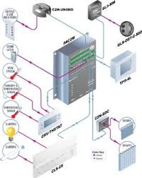 cls c6 application diagrams c2n uni8io lighting control