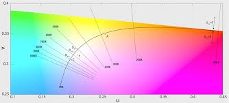 Led Color Chart Temperature Differences 6000k 5000k Led