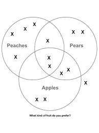 Venn Diagram Sheet Custom Venn Diagram Worksheet Fuel The Brain
