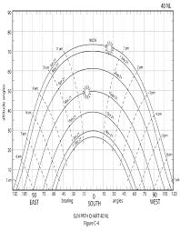 Solar Noon Chart Solved Calculate Solar Altitude And Azimuth For 40 Degree