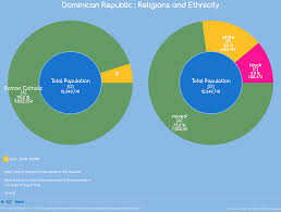 Dominica Religion Pie Chart Related Keywords Suggestions