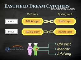 Dream Catchers Inc Amanda Preston CTN Inc Dream Catchers modeled on Puente 80