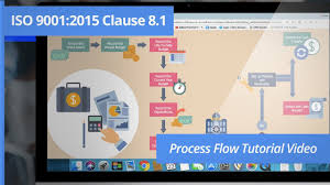 Process Flowchart How To Create A Process Flowchart For A Banking Service