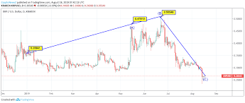 Ripple Price Analysis Ripple Xrp Records 25 Downtrend In