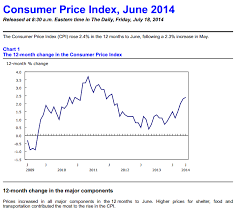Canada Post Rates 2014 Chart Strawberry Blondes Market Summary Canadas Inflation Rate