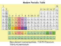 The Transuranium Elements - ppt video online download