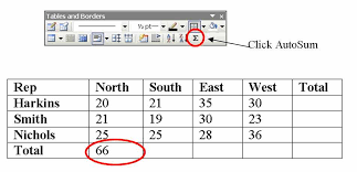 as you can see the total number of units for the north is 66 autosum automatically summed all of the values above the cur cell
