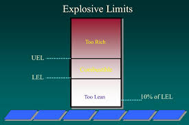 Lel And Uel Chart Permit Required Confined Space Entry Ppt Download
