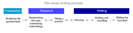 essay writing introduction process another way to represent the essay writing process is the following linear representation