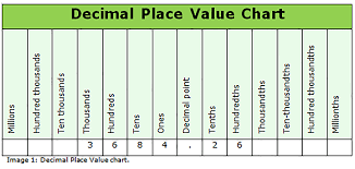 Place Value Chart Of Whole Numbers And Decimals Pin By Jane Pabon On Teach Place Value With Decimals