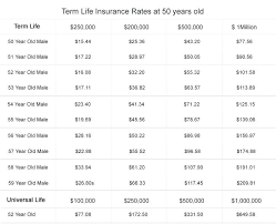 Term Life Insurance Quotes Without Personal Information Impressive Term Life Insurance Quotes Without Personal Information