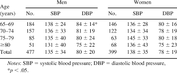 Normal Blood Pressure For Elderly Chart Comparisons Of Blood Pressure Levels Mmhg By Sex In