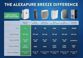 Air Cleaner Comparison Chart Product Comparison Chart Noise Levels Air Purifier